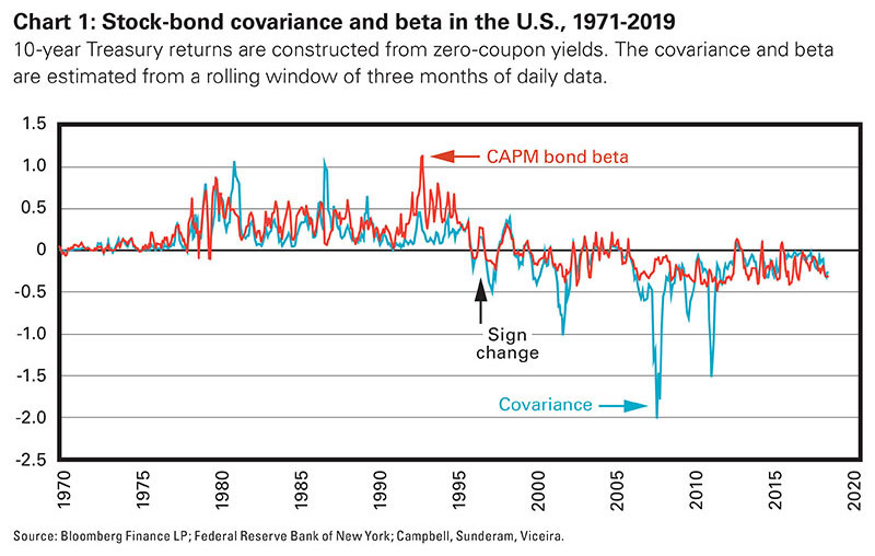 Chart 1: Stock-bond covariance and beta in the U.S., 1971-2019