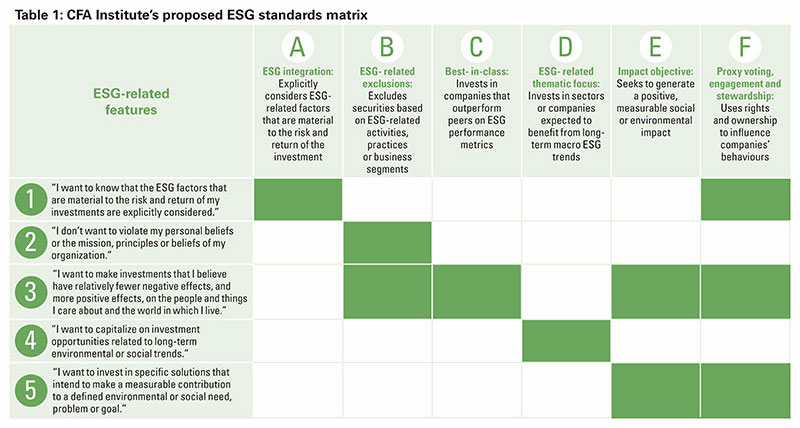 Table 1: CFA Institute's proposed ESG standards matrix
