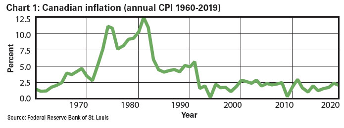 Chart 1: Canadian inflation (annual CPI 1960-2019)