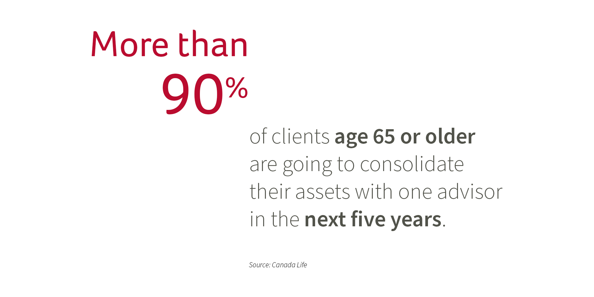 More than 90% of clients age 65 or older are going to consolidate their assets with one advisor in the next five years.