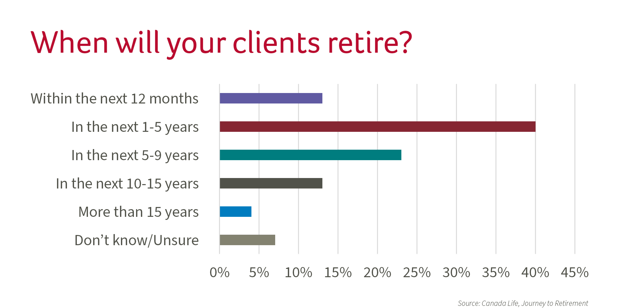Graphic : When will your clients retire?