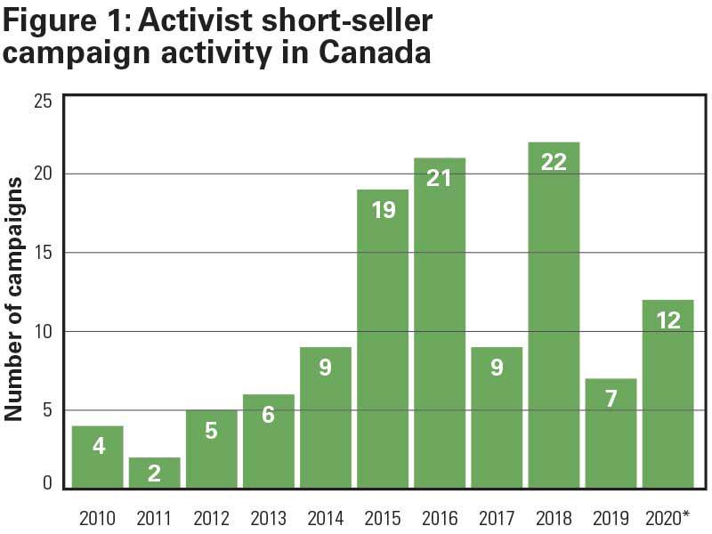 Figure 1: Activist short-seller campaign activity in Canada