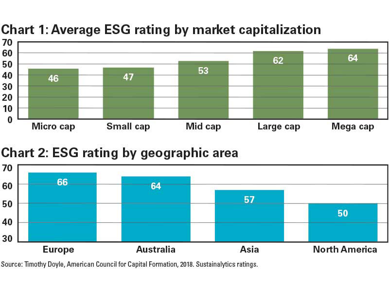 Chart 1: Average ESG rating by market capitalization and Chart 2: ESG rating by geographic area