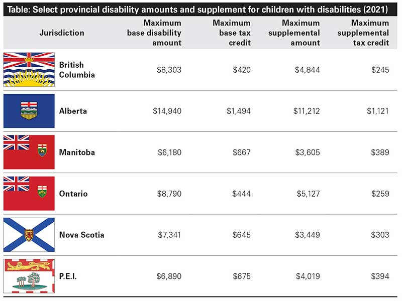 Table - select provincial disability amounts and supplement for children with disabilities (2021). In B.C., the max base disability amount is $8,303. Max base tax credit is $420. Max supplemental amount is $4,844. Max supplemental tax credit is $245. In Alberta, the max base disability amount is $14,940. The max base tax credit is $1,494. The max supplemental amount is $11,212. The max supplemental tax credit is $1,121. In Manitoba, the max base disability amount is $6,180. The max base tax credit is $667. The max supplemental amount is $3,605. The max supplemental tax credit is $389. In Ontario, the max base disability amount is $8,790. The max base tax credit is $444. The max supplemental amount is $5,127. The max supplemental tax credit is $259. In Nova Scotia, the max base disability amount is $7,341. The max base tax credit is $645. The max supplemental amount is $3,449. The max supplemental tax credit is $303. In PEI, the max base disability amount is $6,890. The max base tax credit is $675. The max supplemental amount is $4,019. The max supplemental tax credit is $394.