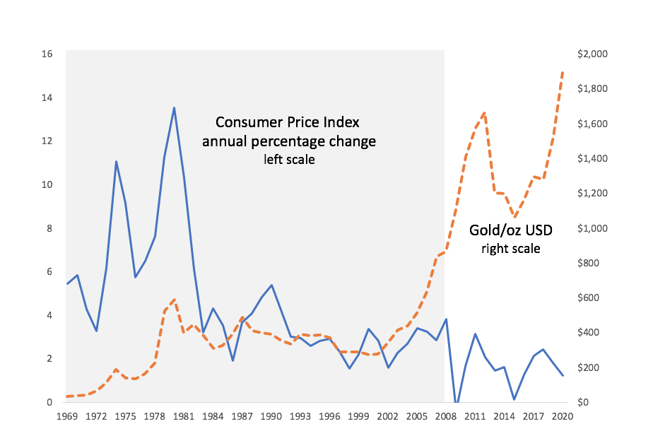 Graph depicting change in consumer price index and price of gold since 1969